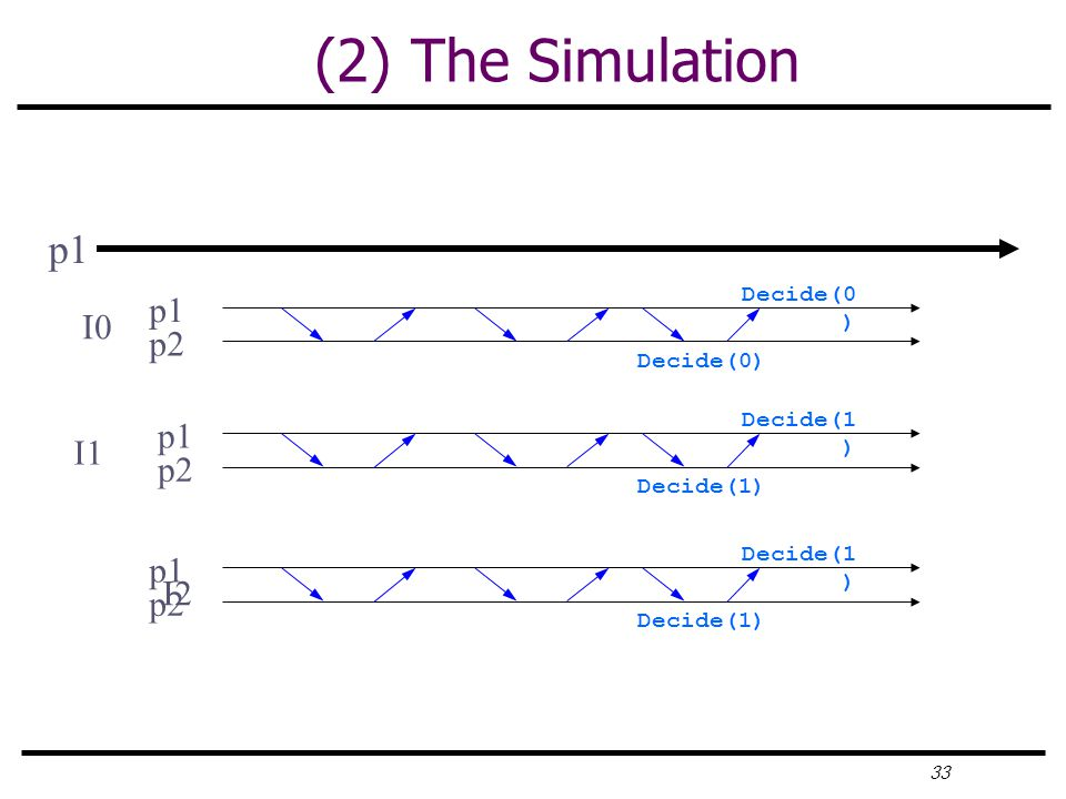 33 (2) The Simulation p1 p2 p1 p2 p1 p2 I0 I1 I2 Decide(1 ) Decide(0 )