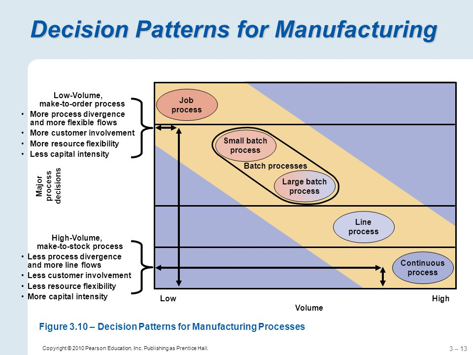 3 – 13 Copyright © 2010 Pearson Education, Inc. Publishing as Prentice Hall. Decision Patterns for Manufacturing Continuous process Job process Line p
