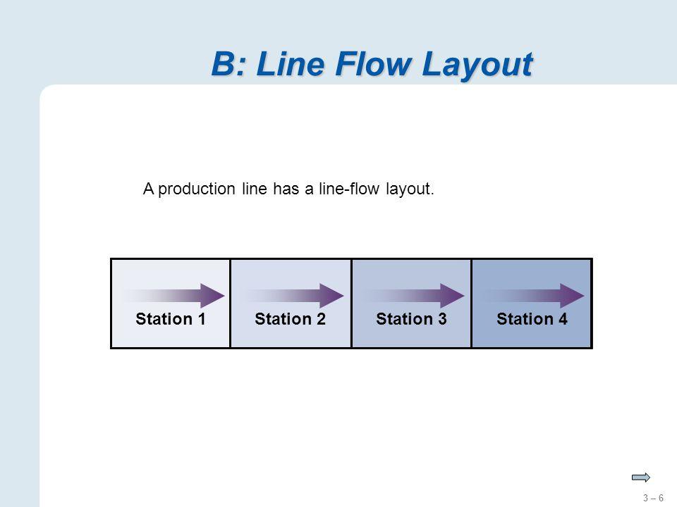 3 – 6 B: Line Flow Layout Station 1Station 2Station 3Station 4 A production line has a line-flow layout.