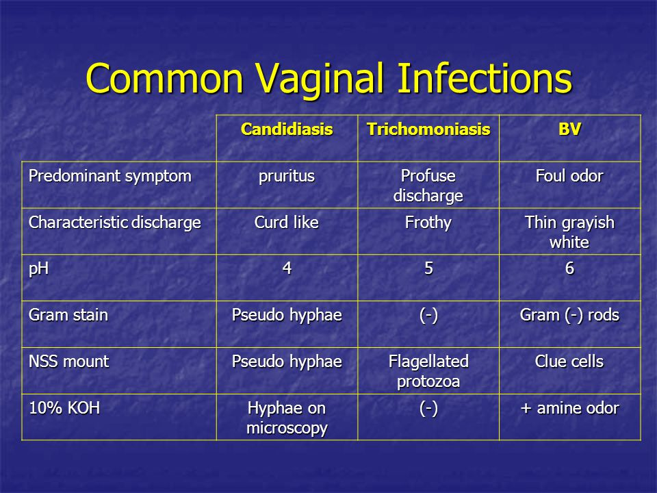 Common Vaginal Infections CandidiasisTrichomoniasisBV Predominant symptom pruritus Profuse discharge Foul odor Characteristic discharge Curd like Frot