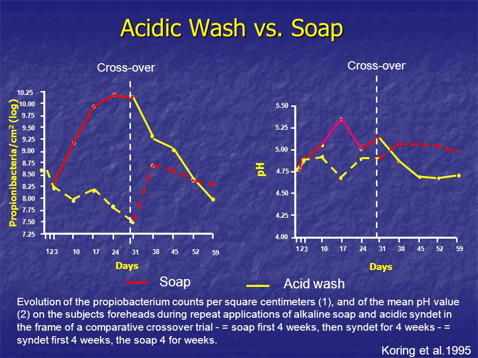 Acidic Wash vs. Soap Evolution of the propiobacterium counts per square centimeters (1), and of the mean pH value (2) on the subjects foreheads during