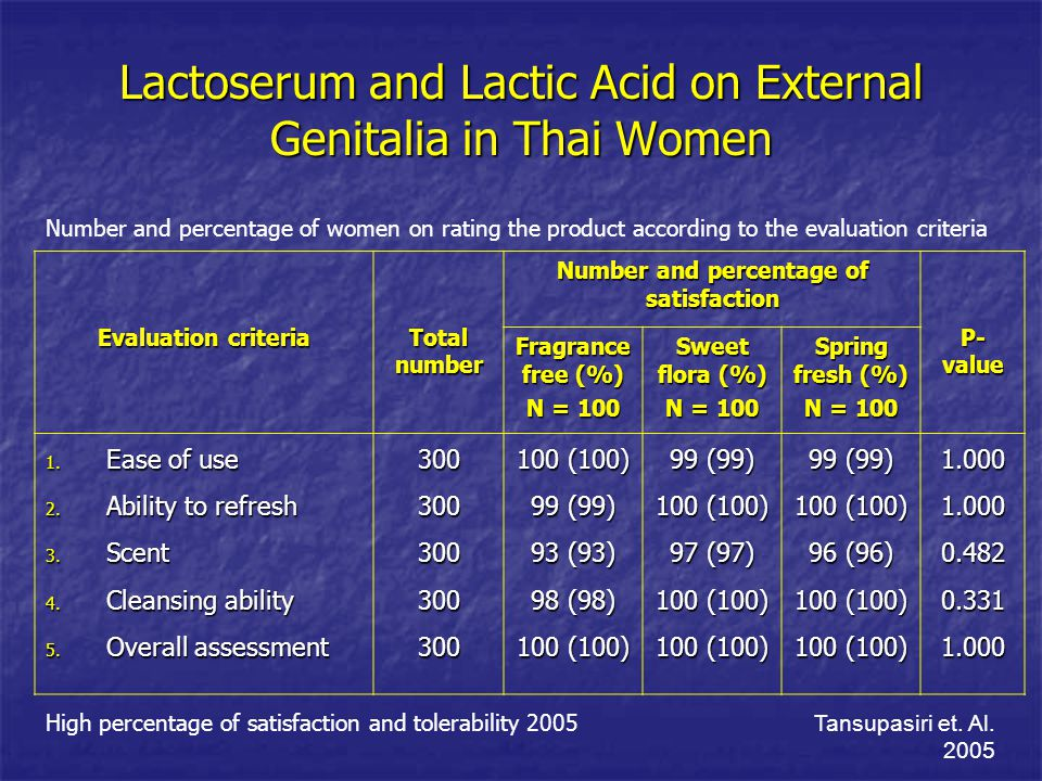 Lactoserum and Lactic Acid on External Genitalia in Thai Women Evaluation criteria Total number Number and percentage of satisfaction P- value Fragran