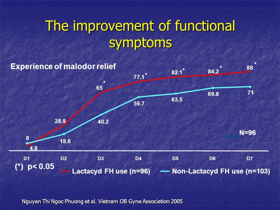 The improvement of functional symptoms Experience of malodor relief 88 84.2 82.1 4.8 77.1 65 28.9 71 63.5 59.7 40.2 18.6 8 69.8 D1D2D3D4D5D6D7 Lactacy