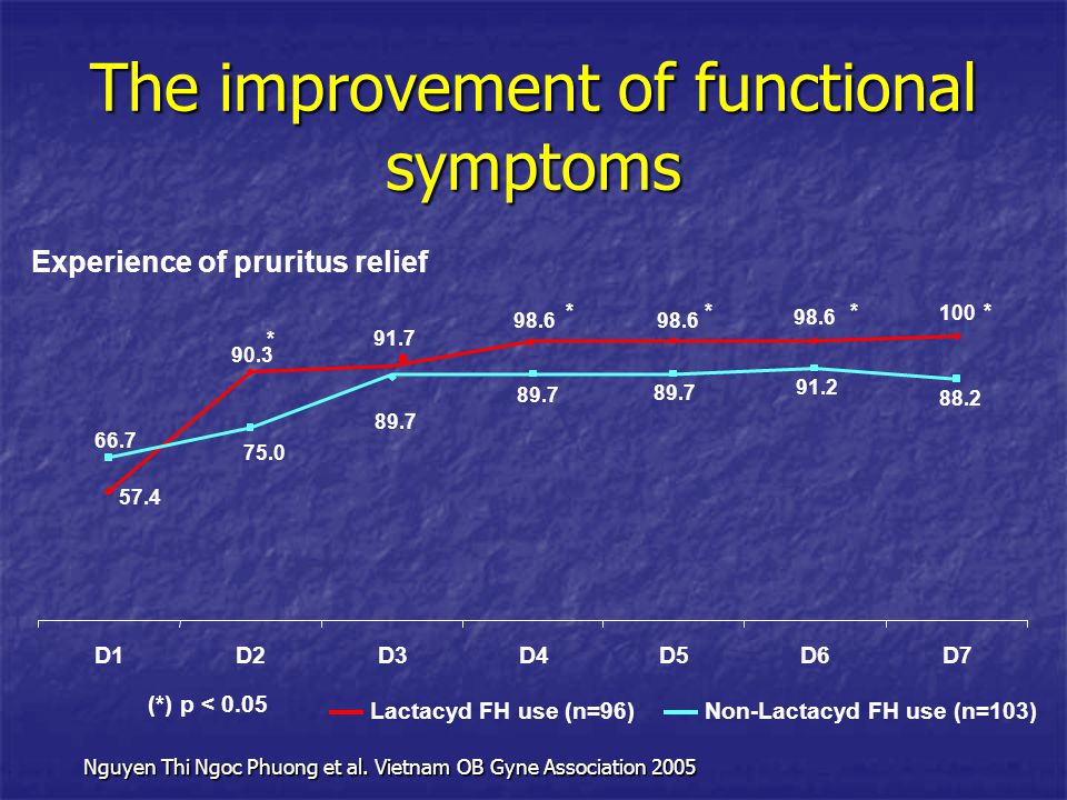 Experience of pruritus relief 100 98.6 57.4 98.6 91.7 90.3 88.2 89.7 75.0 66.7 91.2 D1D2D3D4D5D6D7 Lactacyd FH use (n=96)Non-Lactacyd FH use (n=103) *