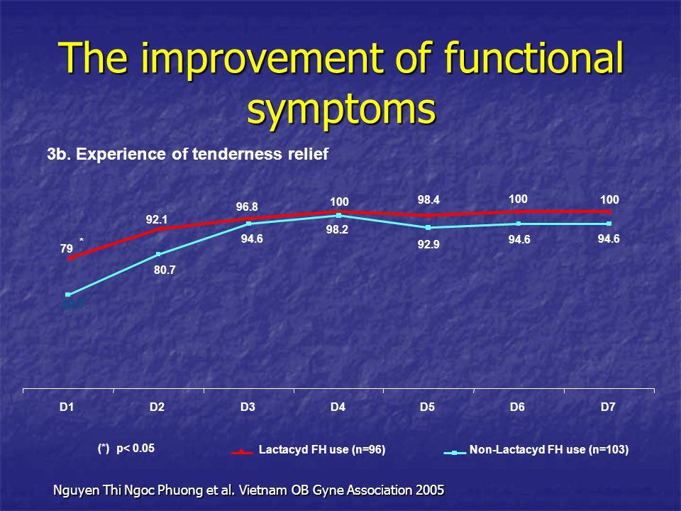 3b. Experience of tenderness relief 100 98.4 79 100 96.8 92.1 94.6 92.9 98.2 94.6 80.7 62.5 94.6 D1D2D3D4D5D6D7 Lactacyd FH use (n=96)Non-Lactacyd FH