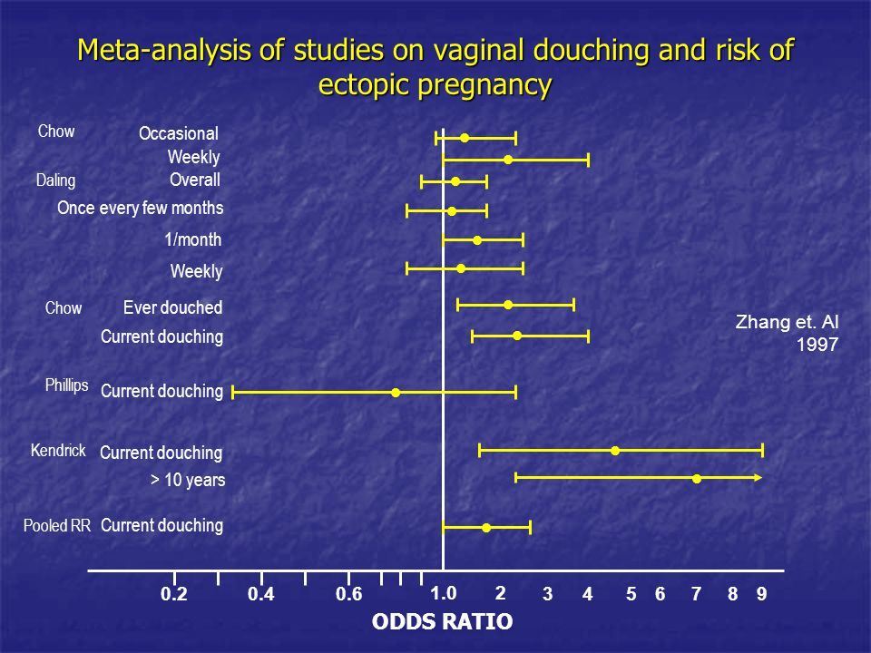 Meta-analysis of studies on vaginal douching and risk of ectopic pregnancy 1.0 0.60.40.2 2 3456789 Occasional Weekly 1/month Overall Once every few mo