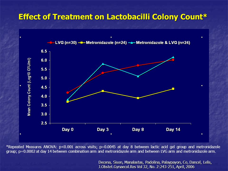 Effect of Treatment on Lactobacilli Colony Count* *Repeated Measures ANOVA: p<0.001 across visits; p=0.0045 at day 8 between lactic acid gel group and