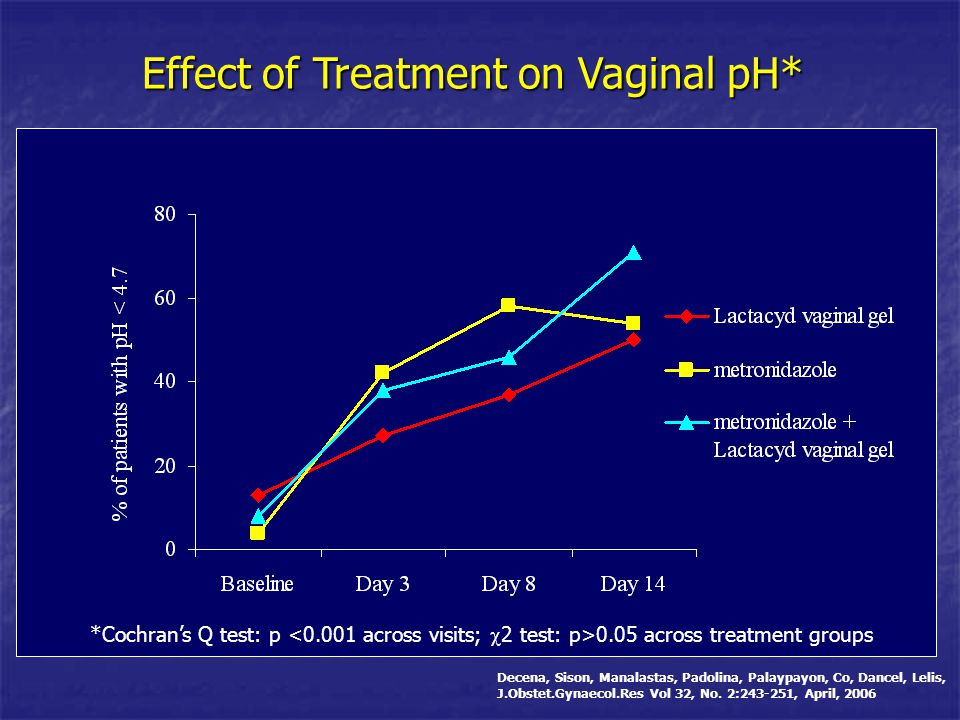 Effect of Treatment on Vaginal pH* Figure 2: Frequency of patients with Vaginal pH <4.7 across time *Cochran's Q test: p 0.05 across treatment groups
