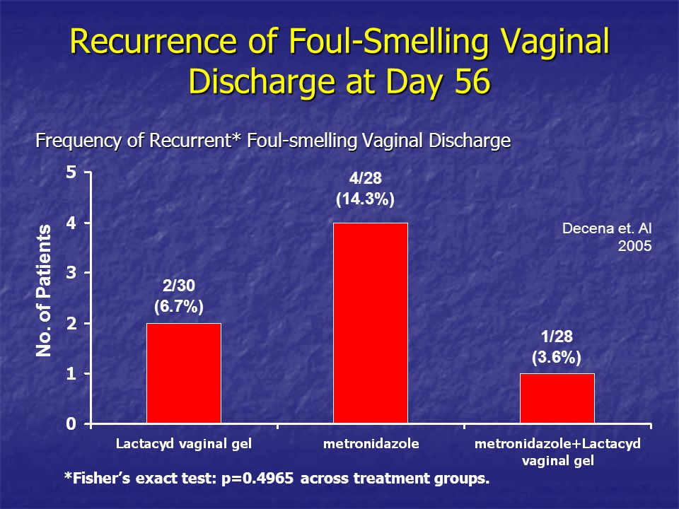 Recurrence of Foul-Smelling Vaginal Discharge at Day 56 Frequency of Recurrent* Foul-smelling Vaginal Discharge *Fisher's exact test: p=0.4965 across