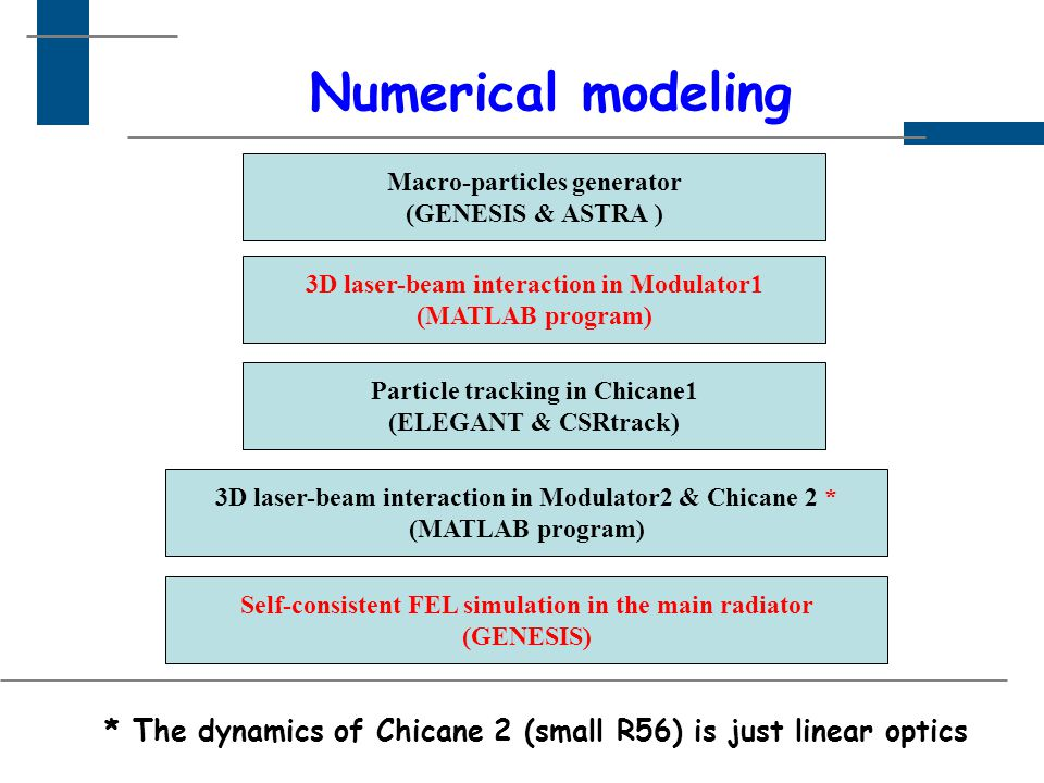 Numerical modeling Macro-particles generator (GENESIS & ASTRA ) 3D laser-beam interaction in Modulator1 (MATLAB program) 3D laser-beam interaction in Modulator2 & Chicane 2 * (MATLAB program) Particle tracking in Chicane1 (ELEGANT & CSRtrack) Self-consistent FEL simulation in the main radiator (GENESIS) * The dynamics of Chicane 2 (small R56) is just linear optics
