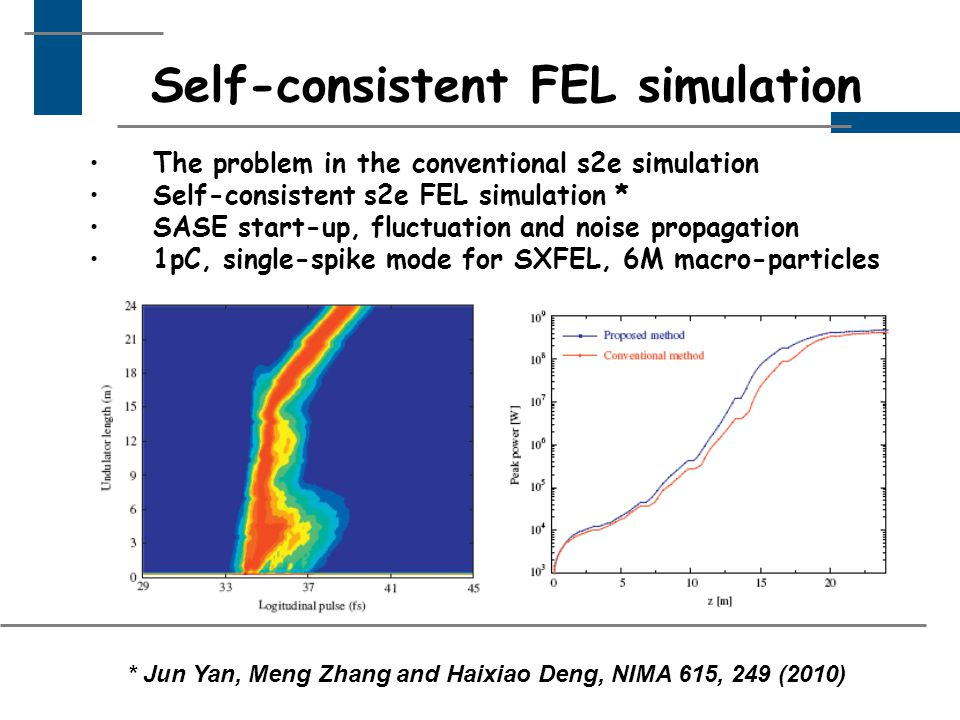 Self-consistent FEL simulation The problem in the conventional s2e simulation Self-consistent s2e FEL simulation * SASE start-up, fluctuation and noise propagation 1pC, single-spike mode for SXFEL, 6M macro-particles * Jun Yan, Meng Zhang and Haixiao Deng, NIMA 615, 249 (2010)