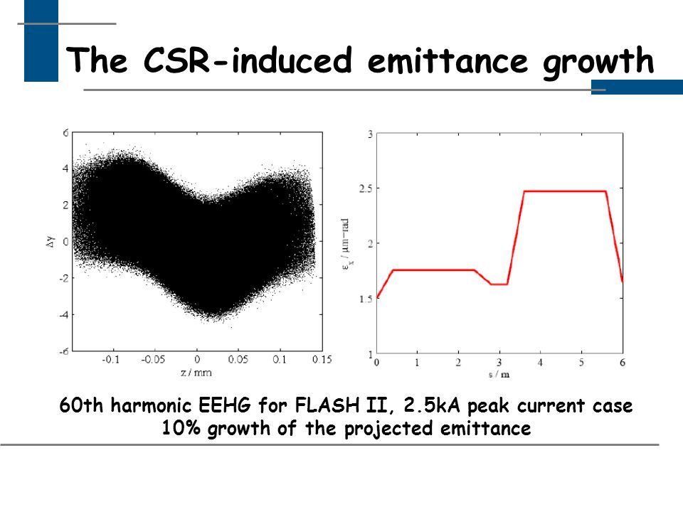 The CSR-induced emittance growth 60th harmonic EEHG for FLASH II, 2.5kA peak current case 10% growth of the projected emittance