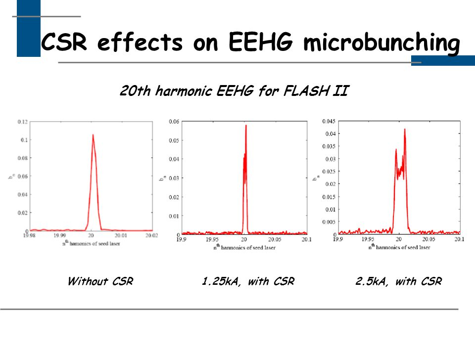 CSR effects on EEHG microbunching Without CSR2.5kA, with CSR1.25kA, with CSR 20th harmonic EEHG for FLASH II