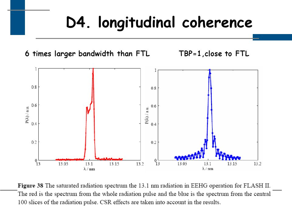 D4. longitudinal coherence 6 times larger bandwidth than FTLTBP=1,close to FTL
