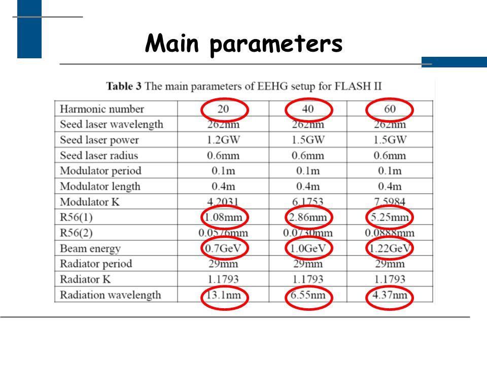 The ideal projected bunching 20th harmonic 60th harmonic 40th harmonic