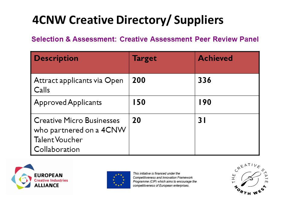 4CNW Creative Directory/ Suppliers DescriptionTargetAchieved Attract applicants via Open Calls 200336 Approved Applicants150190 Creative Micro Businesses who partnered on a 4CNW Talent Voucher Collaboration 2031 Selection & Assessment: Creative Assessment Peer Review Panel