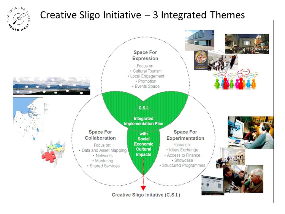 Creative Sligo Initiative – 3 Integrated Themes