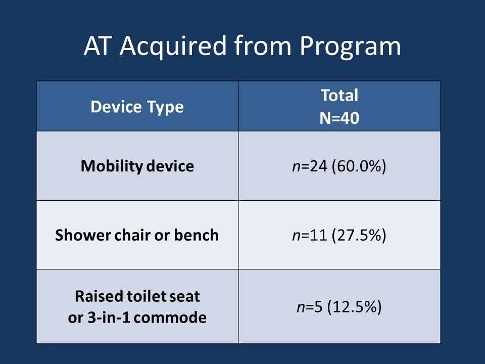 AT Acquired from Program Device Type Total N=40 Mobility devicen=24 (60.0%) Shower chair or benchn=11 (27.5%) Raised toilet seat or 3-in-1 commode n=5 (12.5%)