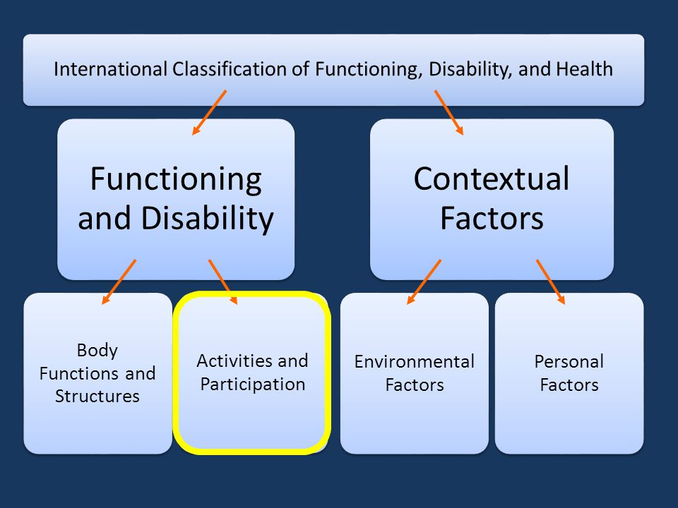 International Classification of Functioning, Disability, and Health Functioning and Disability Body Functions and Structures Activities and Participation Contextual Factors Environmental Factors Personal Factors