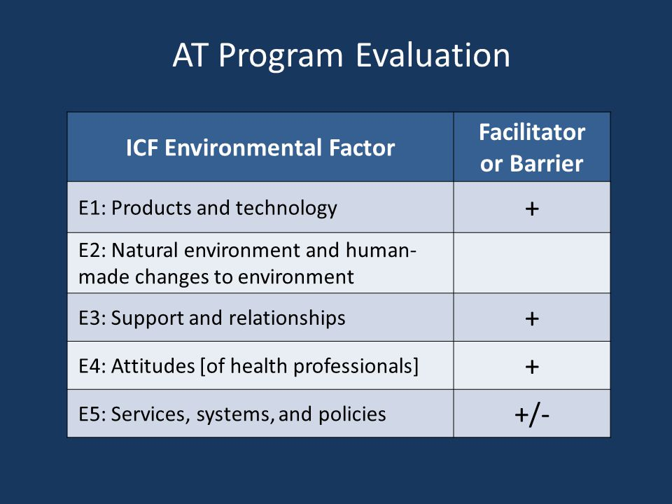 ICF Environmental Factor Facilitator or Barrier E1: Products and technology + E2: Natural environment and human- made changes to environment E3: Suppo