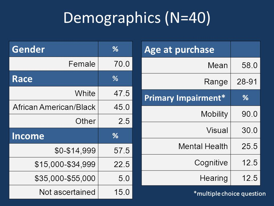 Demographics (N=40) Gender % Female70.0 Race % White47.5 African American/Black45.0 Other2.5 Income % $0-$14,999 57.5 $15,000-$34,99922.5 $35,000-$55,0005.0 Not ascertained15.0 Age at purchase Mean58.0 Range28-91 Primary Impairment* % Mobility90.0 Visual30.0 Mental Health25.5 Cognitive12.5 Hearing12.5 *multiple choice question