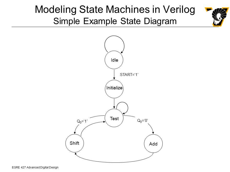 EGRE 427 Advanced Digital Design Modeling State Machines in Verilog Simple Example State Diagram Initialize Test Add Shift Idle START='1' Q 0 ='0' Q 0