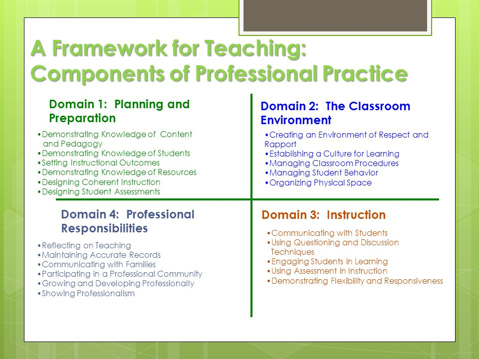 A Framework for Teaching: Components of Professional Practice Domain 1: Planning and Preparation Domain 2: The Classroom Environment Domain 3: Instruction Domain 4: Professional Responsibilities Demonstrating Knowledge of Content and Pedagogy Demonstrating Knowledge of Students Setting Instructional Outcomes Demonstrating Knowledge of Resources Designing Coherent Instruction Designing Student Assessments Creating an Environment of Respect and Rapport Establishing a Culture for Learning Managing Classroom Procedures Managing Student Behavior Organizing Physical Space Communicating with Students Using Questioning and Discussion Techniques Engaging Students in Learning Using Assessment in Instruction Demonstrating Flexibility and Responsiveness Reflecting on Teaching Maintaining Accurate Records Communicating with Families Participating in a Professional Community Growing and Developing Professionally Showing Professionalism