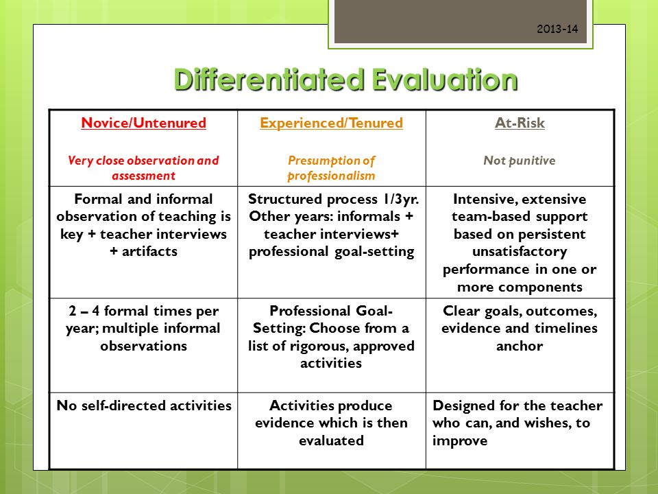 Differentiated Evaluation Novice/Untenured Very close observation and assessment Experienced/Tenured Presumption of professionalism At-Risk Not punitive Formal and informal observation of teaching is key + teacher interviews + artifacts Structured process 1/3yr.
