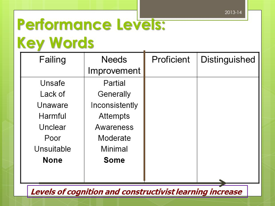 Performance Levels: Key Words FailingNeeds Improvement ProficientDistinguished Unsafe Lack of Unaware Harmful Unclear Poor Unsuitable None Partial Generally Inconsistently Attempts Awareness Moderate Minimal Some Levels of cognition and constructivist learning increase 2013-14