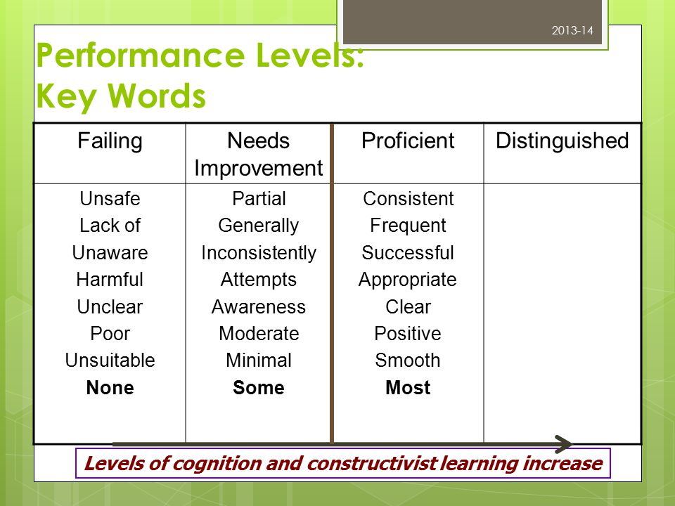 Performance Levels: Key Words FailingNeeds Improvement ProficientDistinguished Unsafe Lack of Unaware Harmful Unclear Poor Unsuitable None Partial Generally Inconsistently Attempts Awareness Moderate Minimal Some Consistent Frequent Successful Appropriate Clear Positive Smooth Most Levels of cognition and constructivist learning increase 2013-14