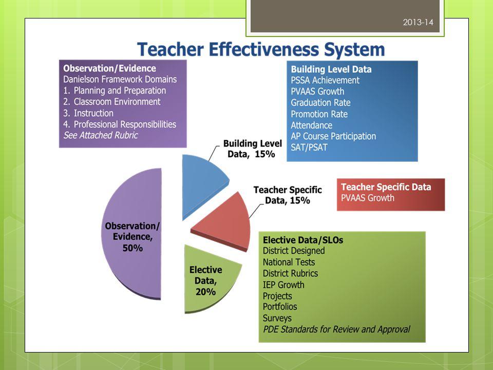 Observation/Evidence (50%) Based on Danielson's Domains Planning & Preparation Classroom Environment Instruction Professional Responsibilities PDE-Adapted Rubric Focus of Phase III Educator Effectiveness Implementation.
