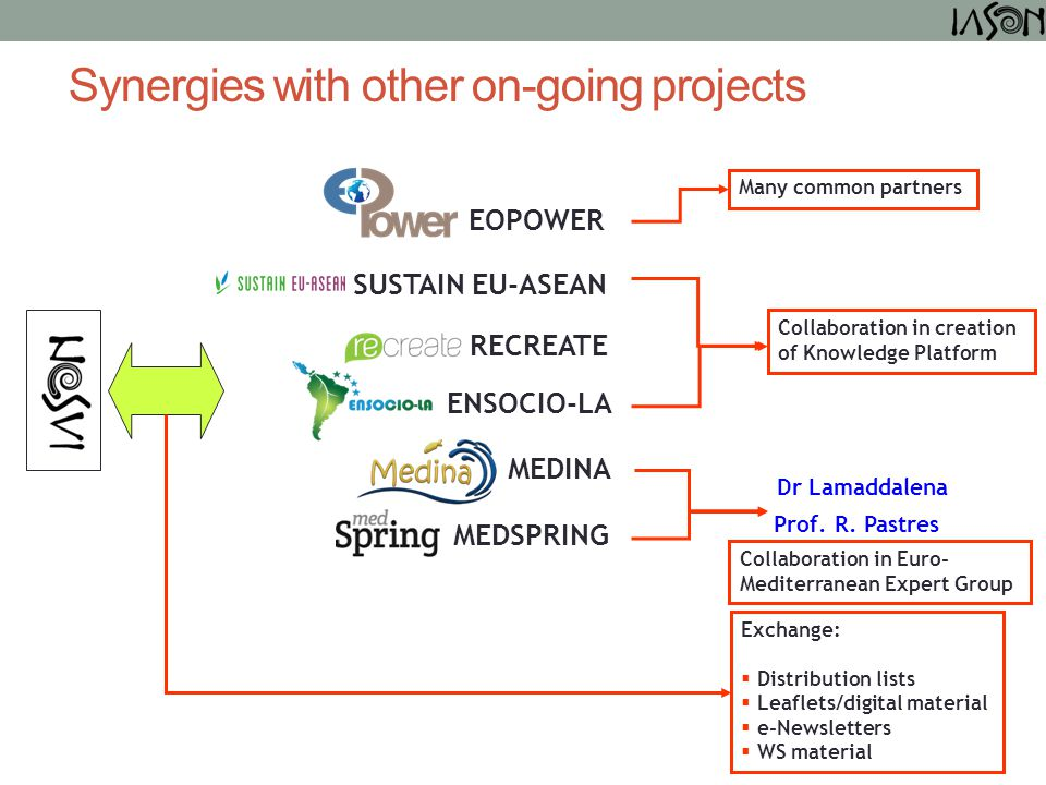 RECREATE SUSTAIN EU-ASEAN ENSOCIO-LA MEDSPRING EOPOWER Collaboration in creation of Knowledge Platform Collaboration in Euro- Mediterranean Expert Gro