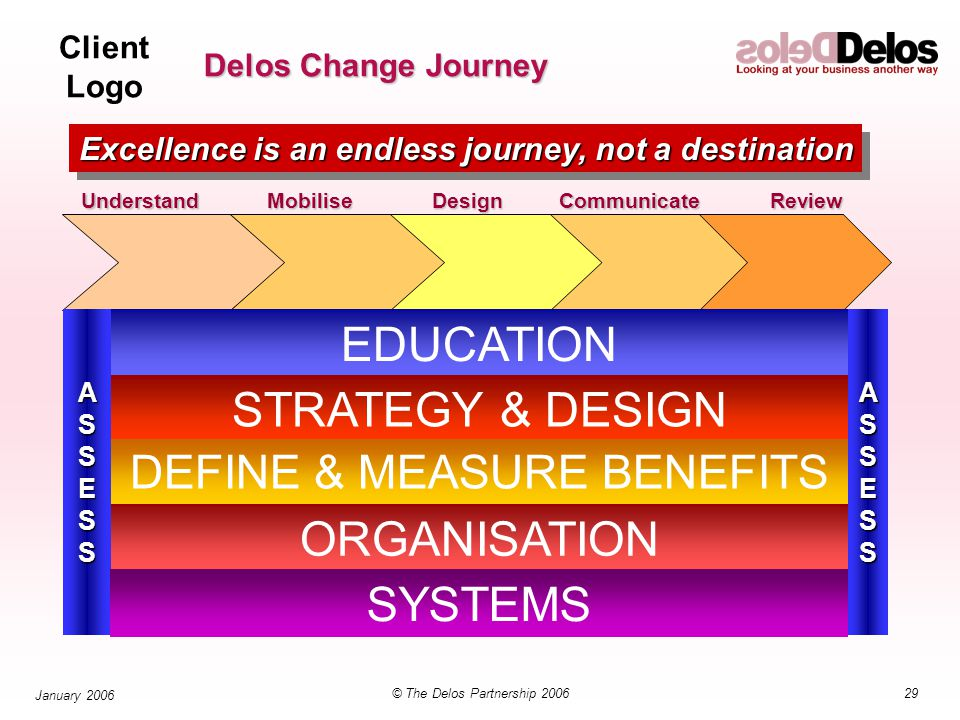 Client Logo 29© The Delos Partnership 2006 January 2006 Delos Change Journey MobiliseDesignCommunicateReviewUnderstandASSESSASSESS EDUCATION STRATEGY & DESIGN DEFINE & MEASURE BENEFITS ORGANISATION SYSTEMS Excellence is an endless journey, not a destination