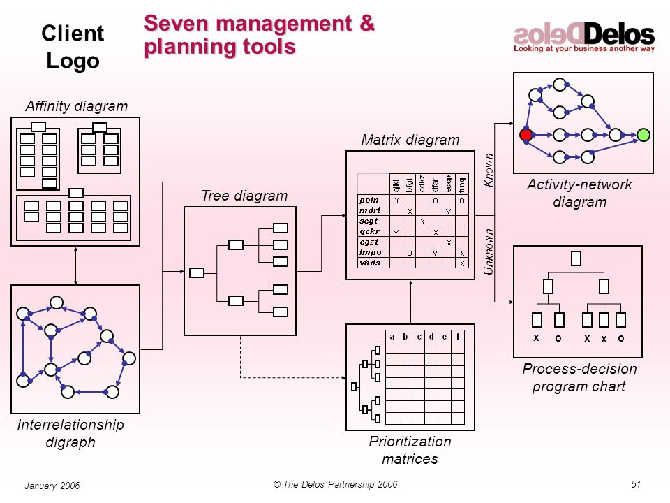 Client Logo 51© The Delos Partnership 2006 January 2006 Seven management & planning tools x x x oo Affinity diagram Interrelationship digraph Tree diagram Prioritization matrices Matrix diagram Activity-network diagram Process-decision program chart Known Unknown