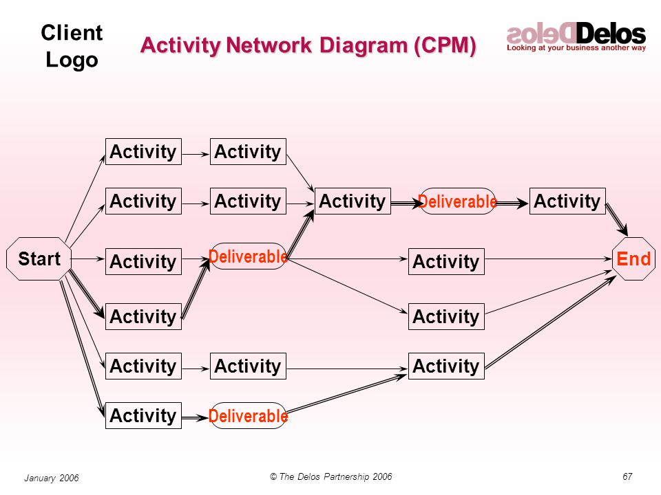 Client Logo 67© The Delos Partnership 2006 January 2006 Activity Network Diagram (CPM) StartEnd Activity Deliverable Activity Deliverable Activity Deliverable Activity