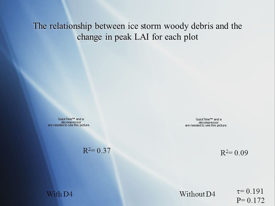 The relationship between ice storm woody debris and the change in peak LAI for each plot With D4Without D4 R 2 = 0.37 R 2 = 0.09  = 0.191 P= 0.172