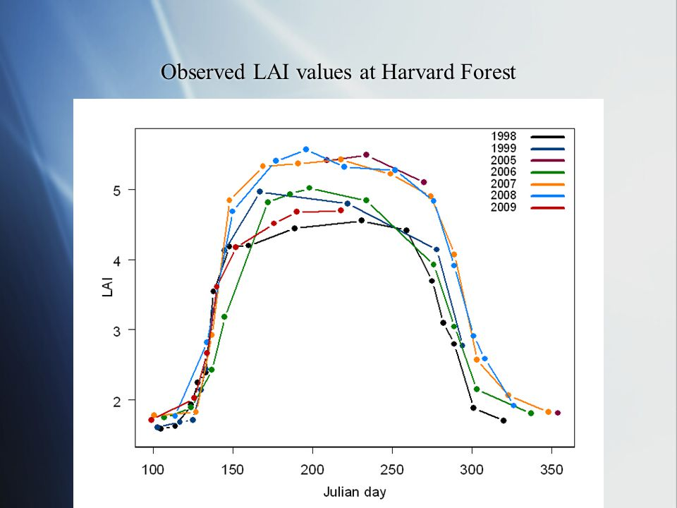 A comparison of 2008 and 2009 LAI values
