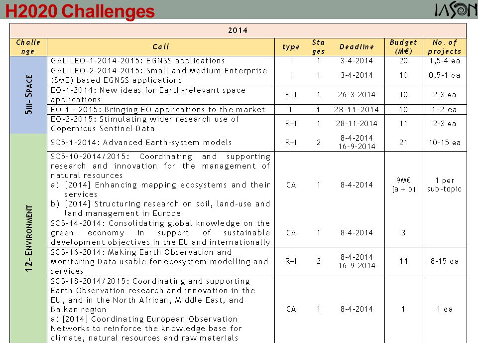 H2020 Challenges