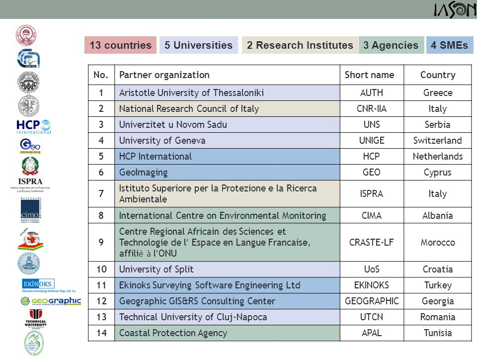 No.Partner organizationShort nameCountry 1Aristotle University of ThessalonikiAUTHGreece 2National Research Council of ItalyCNR-IIAItaly 3Univerzitet u Novom SaduUNSSerbia 4University of GenevaUNIGESwitzerland 5HCP InternationalHCPNetherlands 6GeoImagingGEOCyprus 7 Istituto Superiore per la Protezione e la Ricerca Ambientale ISPRAItaly 8International Centre on Environmental MonitoringCIMAAlbania 9 Centre Regional Africain des Sciences et Technologie de l ' Espace en Langue Francaise, affili é à l ' ONU CRASTE-LFMorocco 10University of SplitUoSCroatia 11Ekinoks Surveying Software Engineering LtdEKINOKSTurkey 12Geographic GIS&RS Consulting CenterGEOGRAPHICGeorgia 13Technical University of Cluj-NapocaUTCNRomania 14Coastal Protection AgencyAPALTunisia 13 countries5 Universities2 Research Institutes3 Agencies4 SMEs