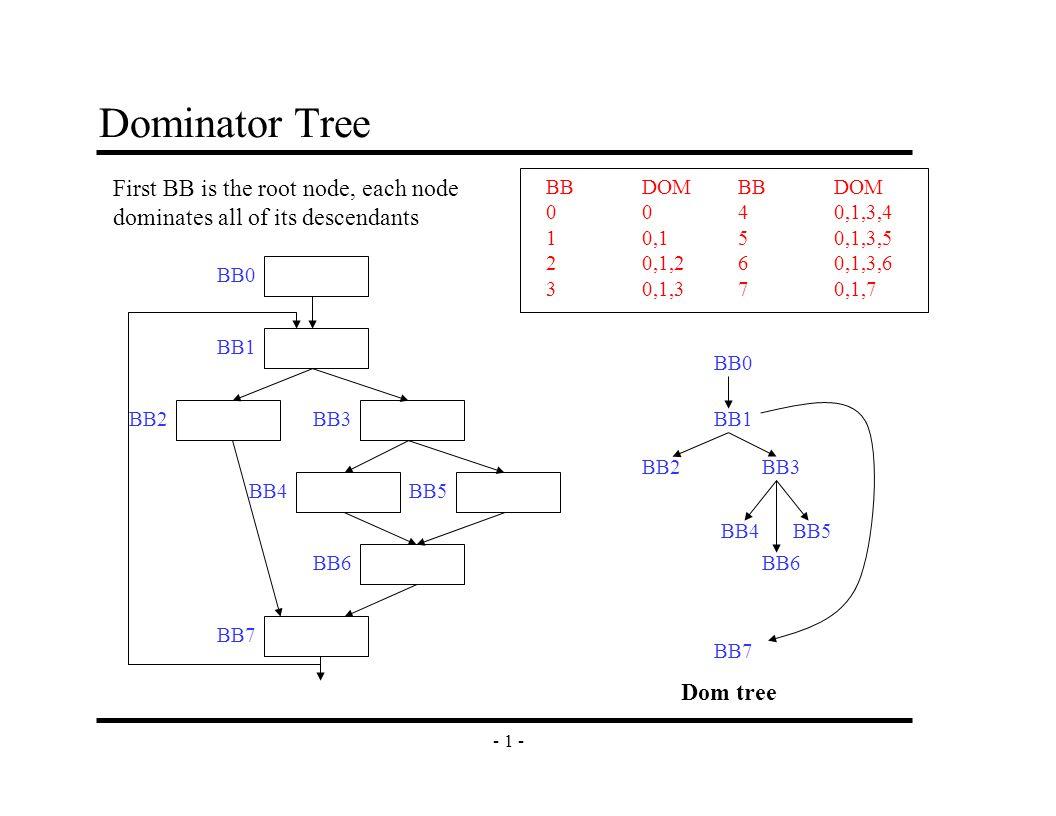 - 1 - Dominator Tree BB0 BB1 BB2BB3 BB4 BB6 BB7 BB5 BB0 BB1 BB2BB3 BB4 BB6 BB5 BB7 BBDOM0 10,1 20,1,2 30,1,3 BBDOM 40,1,3,4 50,1,3,5 60,1,3,6 70,1,7 Dom tree First BB is the root node, each node dominates all of its descendants