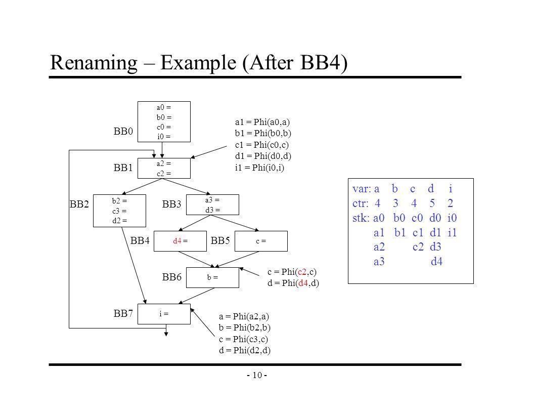 - 10 - Renaming – Example (After BB4) a2 = c2 = b2 = c3 = d2 = a3 = d3 = c =d4 = b = i = a0 = b0 = c0 = i0 = BB0 BB1 BB2BB3 BB4 BB6 BB7 BB5 a1 = Phi(a0,a) b1 = Phi(b0,b) c1 = Phi(c0,c) d1 = Phi(d0,d) i1 = Phi(i0,i) c = Phi(c2,c) d = Phi(d4,d) a = Phi(a2,a) b = Phi(b2,b) c = Phi(c3,c) d = Phi(d2,d) var: a b c d i ctr: 4 3 4 5 2 stk: a0 b0 c0 d0 i0 a1 b1 c1 d1 i1 a2 c2 d3 a3 d4