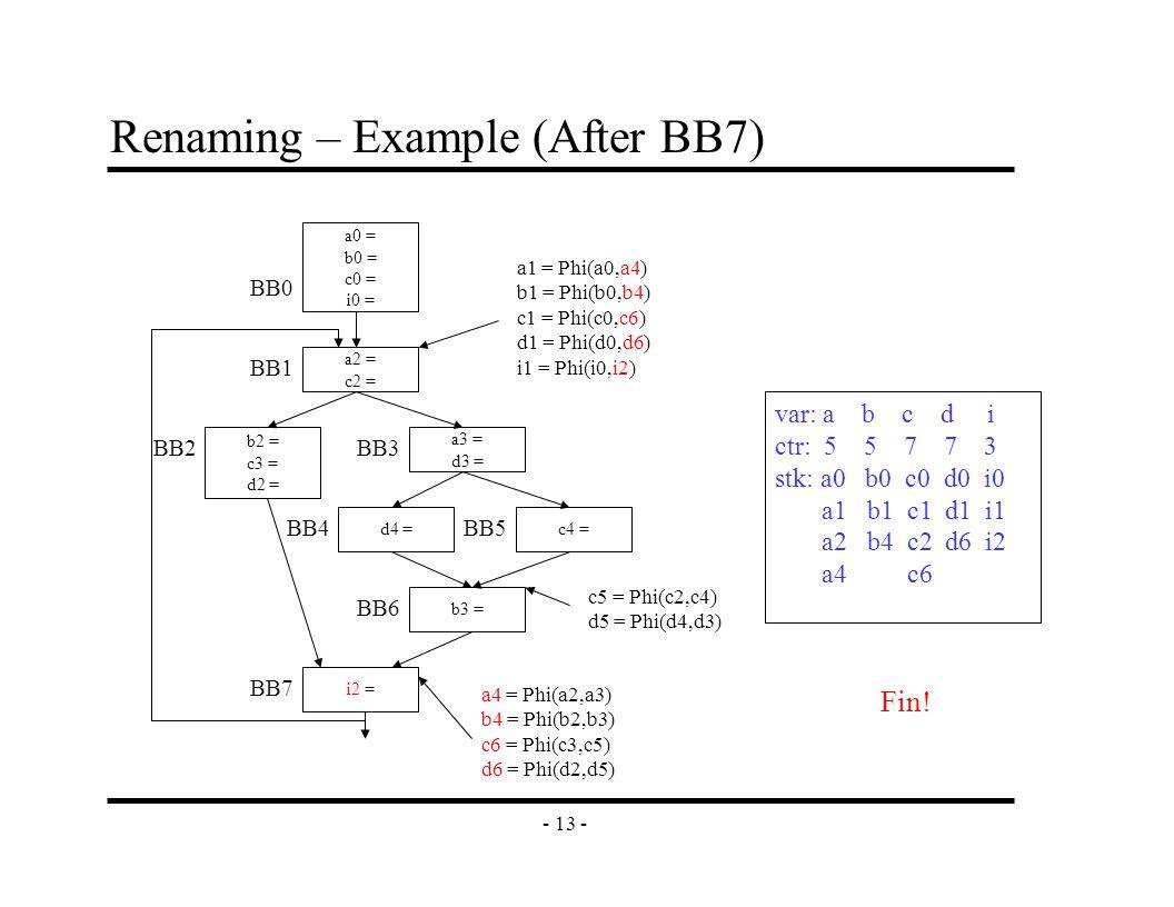 - 13 - Renaming – Example (After BB7) a2 = c2 = b2 = c3 = d2 = a3 = d3 = c4 =d4 = b3 = i2 = a0 = b0 = c0 = i0 = BB0 BB1 BB2BB3 BB4 BB6 BB7 BB5 a1 = Phi(a0,a4) b1 = Phi(b0,b4) c1 = Phi(c0,c6) d1 = Phi(d0,d6) i1 = Phi(i0,i2) c5 = Phi(c2,c4) d5 = Phi(d4,d3) a4 = Phi(a2,a3) b4 = Phi(b2,b3) c6 = Phi(c3,c5) d6 = Phi(d2,d5) var: a b c d i ctr: 5 5 7 7 3 stk: a0 b0 c0 d0 i0 a1 b1 c1 d1 i1 a2 b4 c2 d6 i2 a4 c6 Fin!