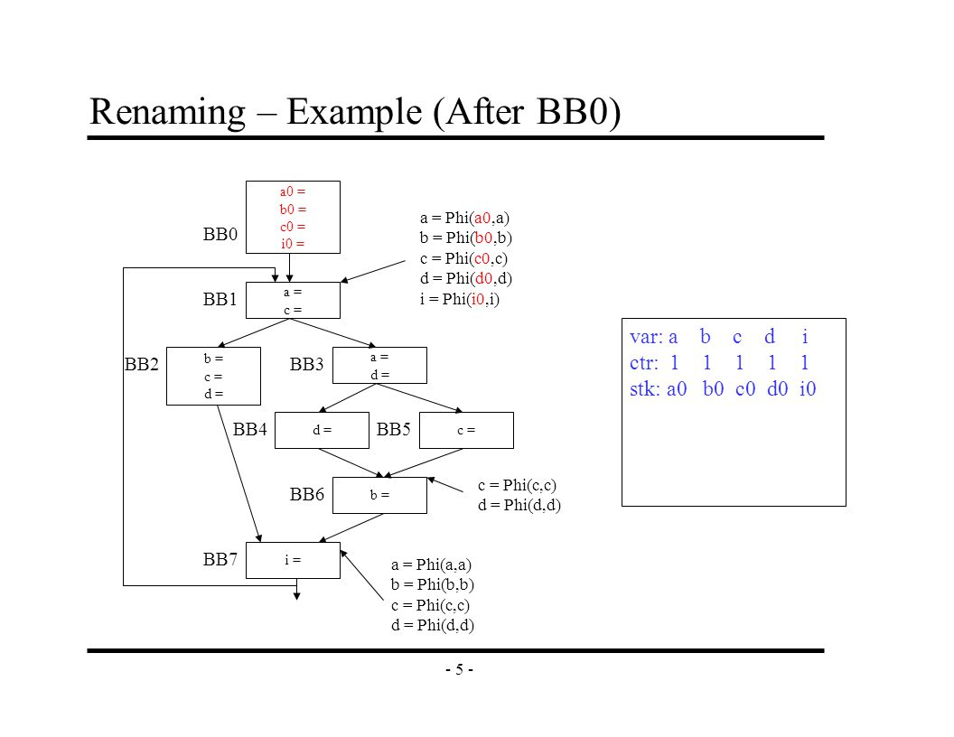 - 5 - Renaming – Example (After BB0) a = c = b = c = d = a = d = c =d = b = i = a0 = b0 = c0 = i0 = BB0 BB1 BB2BB3 BB4 BB6 BB7 BB5 a = Phi(a0,a) b = Phi(b0,b) c = Phi(c0,c) d = Phi(d0,d) i = Phi(i0,i) c = Phi(c,c) d = Phi(d,d) a = Phi(a,a) b = Phi(b,b) c = Phi(c,c) d = Phi(d,d) var: a b c d i ctr: 1 1 1 1 1 stk: a0 b0 c0 d0 i0
