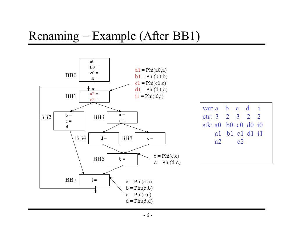 - 6 - Renaming – Example (After BB1) a2 = c2 = b = c = d = a = d = c =d = b = i = a0 = b0 = c0 = i0 = BB0 BB1 BB2BB3 BB4 BB6 BB7 BB5 a1 = Phi(a0,a) b1 = Phi(b0,b) c1 = Phi(c0,c) d1 = Phi(d0,d) i1 = Phi(i0,i) c = Phi(c,c) d = Phi(d,d) a = Phi(a,a) b = Phi(b,b) c = Phi(c,c) d = Phi(d,d) var: a b c d i ctr: 3 2 3 2 2 stk: a0 b0 c0 d0 i0 a1 b1 c1 d1 i1 a2 c2