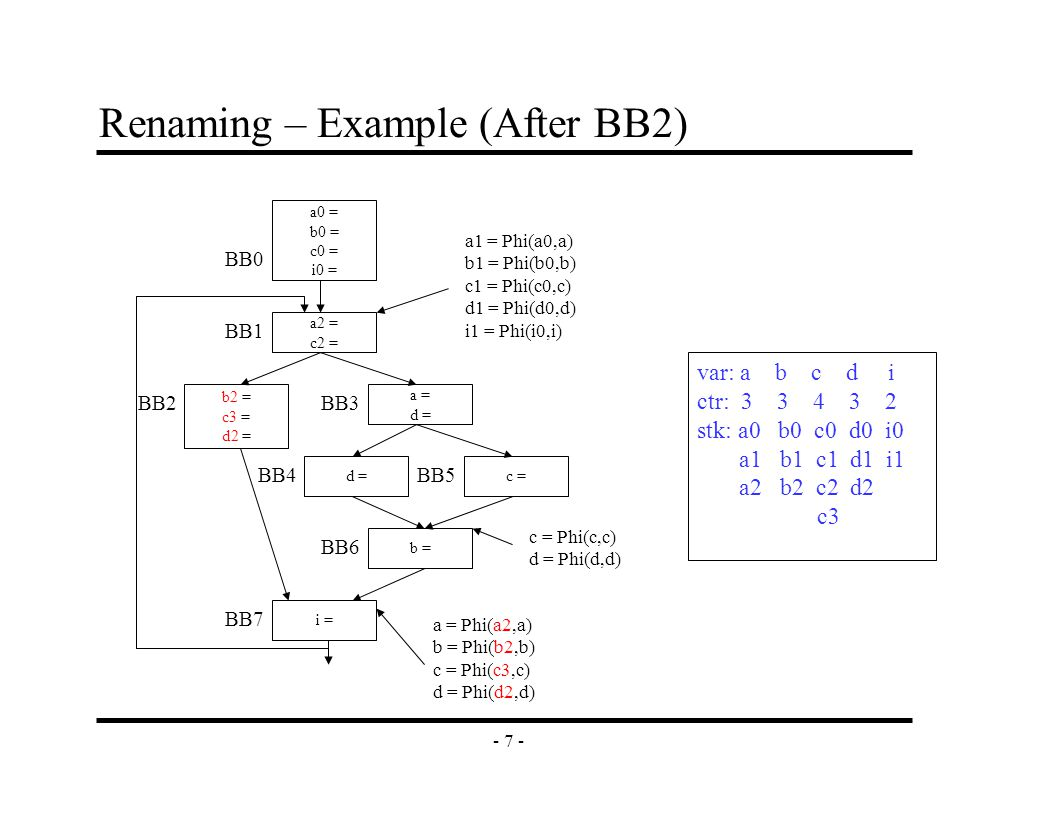 - 8 - Renaming – Example (Before BB3) a2 = c2 = b2 = c3 = d2 = a = d = c =d = b = i = a0 = b0 = c0 = i0 = BB0 BB1 BB2BB3 BB4 BB6 BB7 BB5 a1 = Phi(a0,a) b1 = Phi(b0,b) c1 = Phi(c0,c) d1 = Phi(d0,d) i1 = Phi(i0,i) c = Phi(c,c) d = Phi(d,d) a = Phi(a2,a) b = Phi(b2,b) c = Phi(c3,c) d = Phi(d2,d) var: a b c d i ctr: 3 3 4 3 2 stk: a0 b0 c0 d0 i0 a1 b1 c1 d1 i1 a2 c2 This just updates the stack to remove the stuff from the left path out of BB1