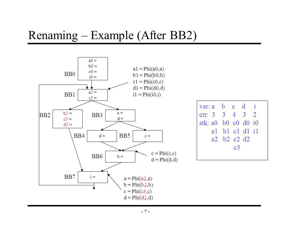 - 7 - Renaming – Example (After BB2) a2 = c2 = b2 = c3 = d2 = a = d = c =d = b = i = a0 = b0 = c0 = i0 = BB0 BB1 BB2BB3 BB4 BB6 BB7 BB5 a1 = Phi(a0,a) b1 = Phi(b0,b) c1 = Phi(c0,c) d1 = Phi(d0,d) i1 = Phi(i0,i) c = Phi(c,c) d = Phi(d,d) a = Phi(a2,a) b = Phi(b2,b) c = Phi(c3,c) d = Phi(d2,d) var: a b c d i ctr: 3 3 4 3 2 stk: a0 b0 c0 d0 i0 a1 b1 c1 d1 i1 a2 b2 c2 d2 c3