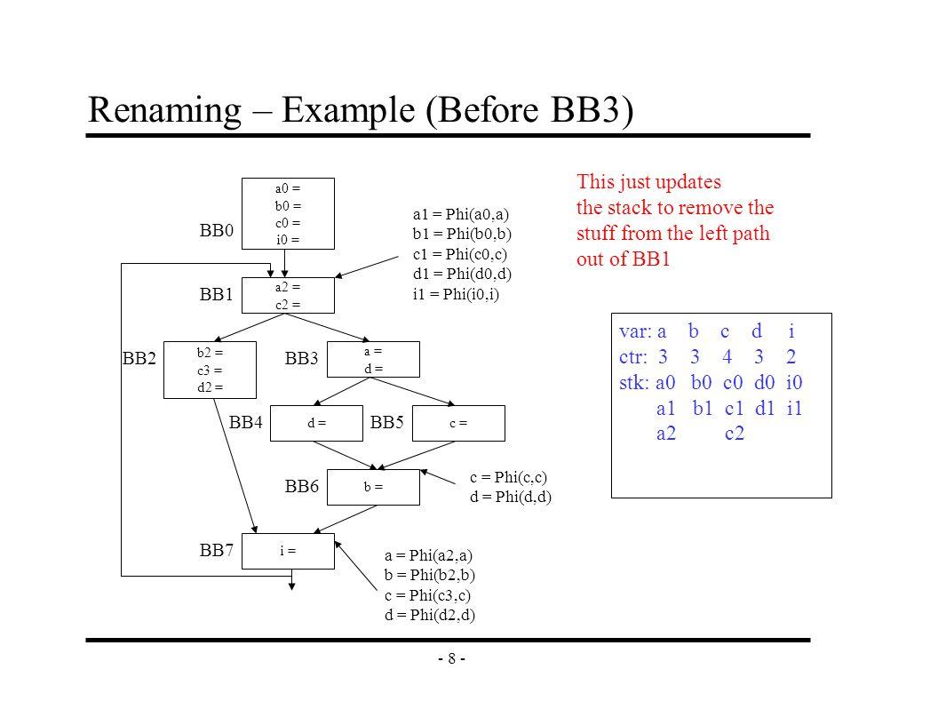 - 9 - Renaming – Example (After BB3) a2 = c2 = b2 = c3 = d2 = a3 = d3 = c =d = b = i = a0 = b0 = c0 = i0 = BB0 BB1 BB2BB3 BB4 BB6 BB7 BB5 a1 = Phi(a0,a) b1 = Phi(b0,b) c1 = Phi(c0,c) d1 = Phi(d0,d) i1 = Phi(i0,i) c = Phi(c,c) d = Phi(d,d) a = Phi(a2,a) b = Phi(b2,b) c = Phi(c3,c) d = Phi(d2,d) var: a b c d i ctr: 4 3 4 4 2 stk: a0 b0 c0 d0 i0 a1 b1 c1 d1 i1 a2 c2 d3 a3