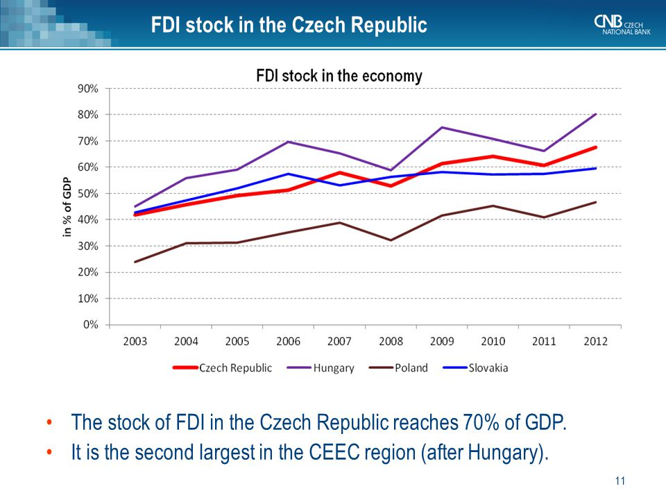 11 The stock of FDI in the Czech Republic reaches 70% of GDP.