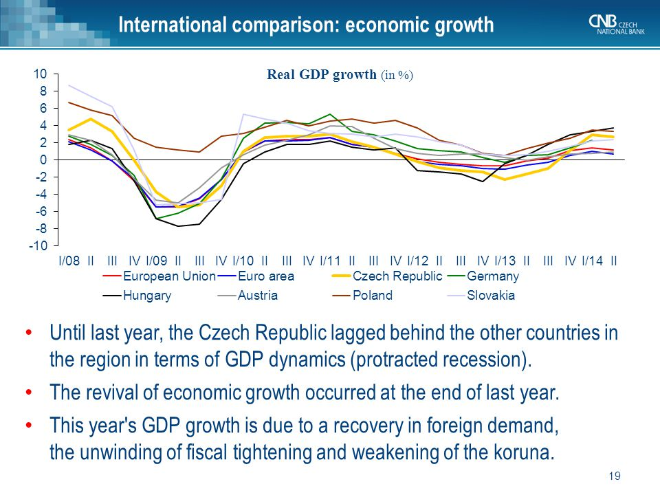 Until last year, the Czech Republic lagged behind the other countries in the region in terms of GDP dynamics (protracted recession).