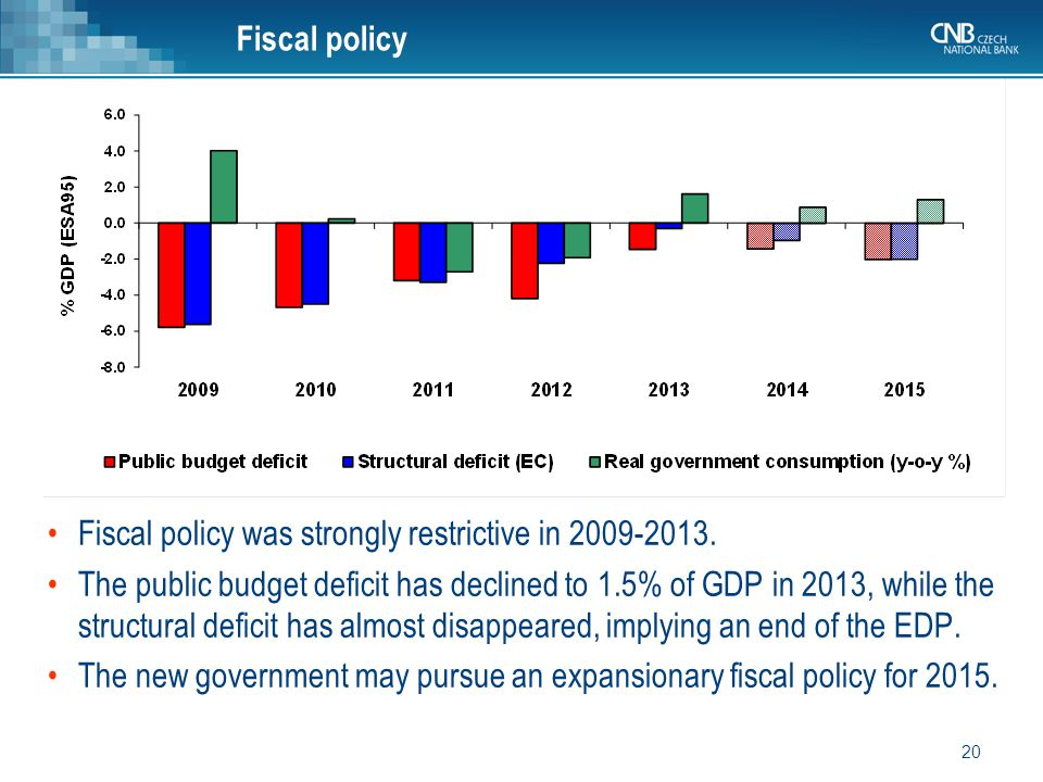 20 Fiscal policy Fiscal policy was strongly restrictive in 2009-2013.